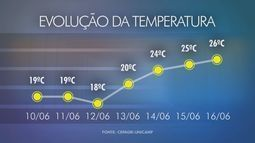 Campinas deve ter nova frente fria na próxima semana apesar altas temperaturas desta sexta