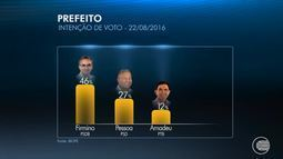 Ibope revela que Firmino lidera disputa pela prefeitura de Teresina com 46%