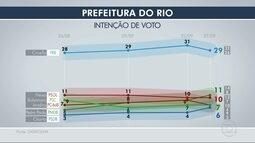 Datafolha divulga nova pesquisa de intenção de voto para a prefeitura do Rio