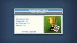 Lédio diz que Palmeiras tem tudo pra ser campeão, mas não está jogando bem
