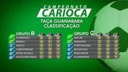 Campeonato carioca: Confira a classificação