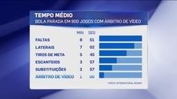 Gráfico mostra quanto tempo o jogo fica parado com árbitro de vídeo