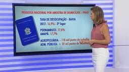 Pesquisa aponta que a Bahia deixou de ter a maior taxa de desocupação do país em 2017