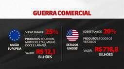 UE começa a cobrar sobretaxa de 25% sobre produtos dos EUA