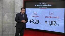 João Borges: há sinais mistos na atividade econômica