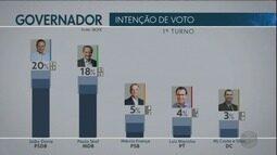 Pesquisa Ibope em São Paulo: Doria, 20%; Skaf, 18%; França, 5%; Marinho, 4%