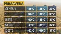 Confira como vai ficar o tempo nesta sexta-feira (21) e também a primavera