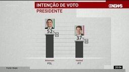 Ibope divulga pesquisa de intenção de voto para presidente no 2º turno da eleição