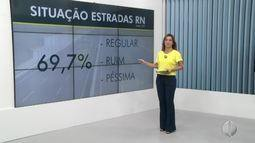 Quase 70% das estradas do RN apresentam problemas