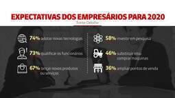 Sete em cada 10 empresários estão otimistas em relação a 2020, diz pesquisa