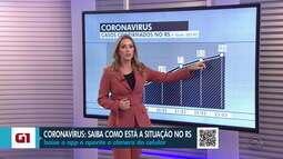 Secretaria de Saúde confirma mais seis casos e RS tem 96 pessoas com coronavírus