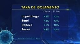 Veja a taxa de isolamento social em Itapetininga, Tatuí, Itapeva e Avaré