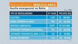 TCU identifica mais de 39 mil mortos na lista de recebimento do auxílio emergencial