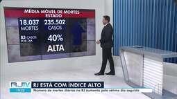 Média móvel revela aumento no número de mortes por Covid-19 pelo sétimo dia consecutivo