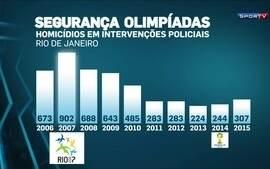 Às vésperas da Rio 2016, autoridades se preocupam com a escalada da violência no Rio