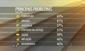 Pesquisa mostra que a corrupção já é a maior preocupação do brasileiro