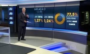 Mercado não acredita que governo conseguirá controlar inflação até 2017
