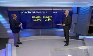 FMI melhora a previsão para o PIB do Brasil em 2016