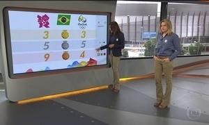 Brasil já está perto de alcançar a marca da Olimpíada de Londres