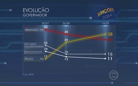 Câmara tem 38% e Armando, 32% (Renan Holanda / G1)