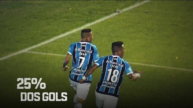 """""""Espião Estatístico"""" traz números do ataque do Grêmio antes da final contra o Real Madrid"""