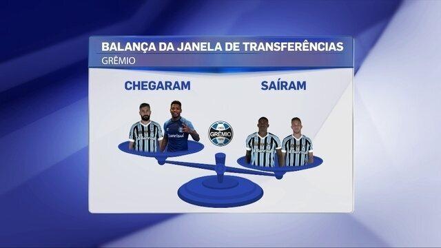 Balança do Grêmio: saídas pesam mais que as chegadas no Tricolor