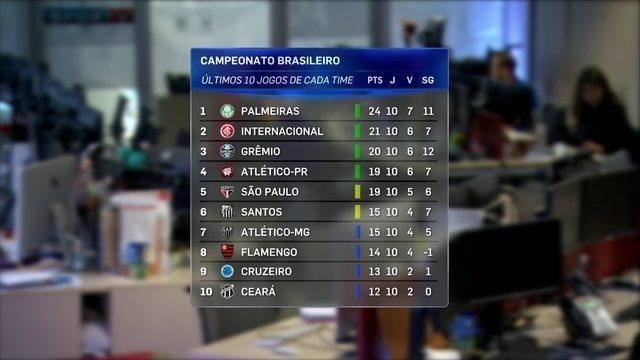 Palmeiras lidera classificação das últimas dez rodadas do Brasileirão