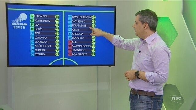 Comentarista analisa riscos de Criciúma e Figueirense na Série B