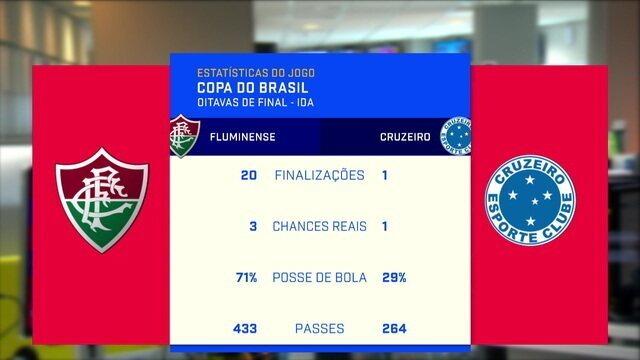 ''Faz a gente se espantar com o empate'', diz Barreto sobre números de Flu x Cruzeiro