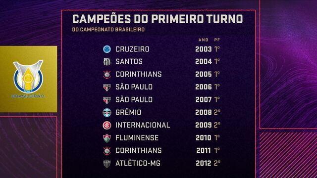 Comentaristas do Seleção falam sobre simbólico título do primeiro turno e chances de ser campeão brasileiro