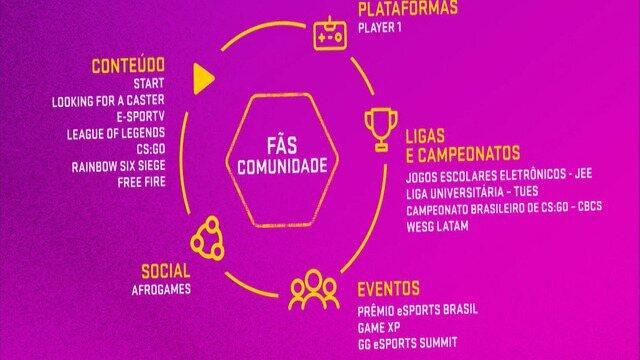 Confira como foi a segunda edição do GG Summitt, em São Paulo