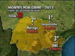 Gripe mata mais 8 no Paraná; 2 eram de Santana do Itararé