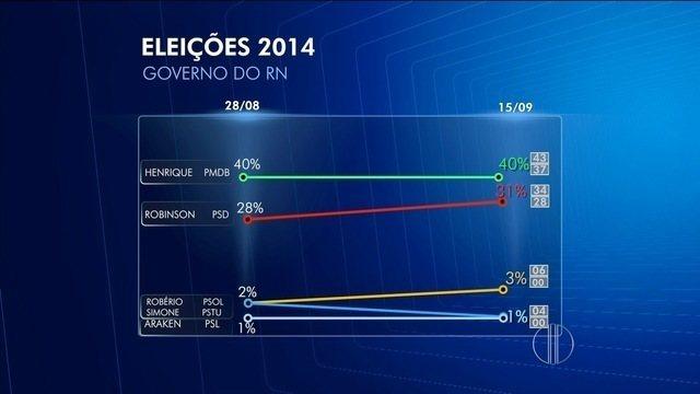 Fátima tem 38% e Vilma, 32% na corrida pelo Senado no RN