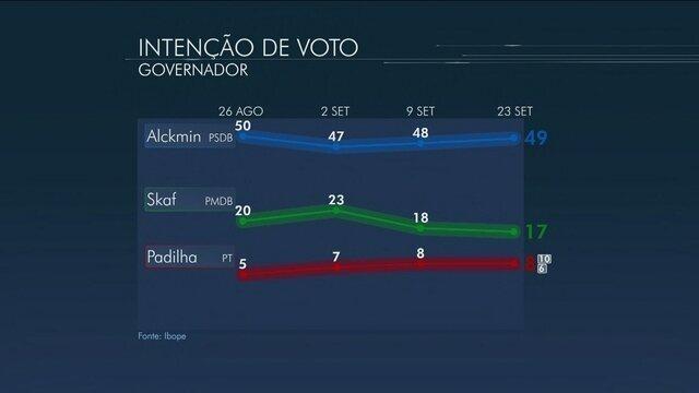 * Alckmin tem 49%, Skaf, 17%, e Padilha, 8%, aponta Ibope.