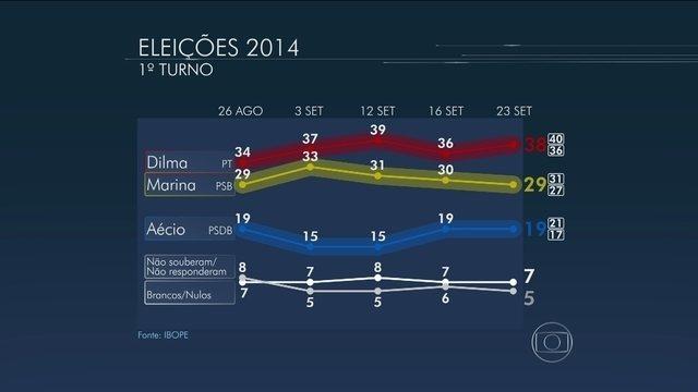 * Dilma tem 38%, Marina, 29%, e Aécio, 19%, aponta pesquisa IBOPE.