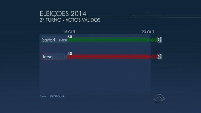 Datafolha, votos válidos no RS: Sartori tem 60% e Tarso, 40%