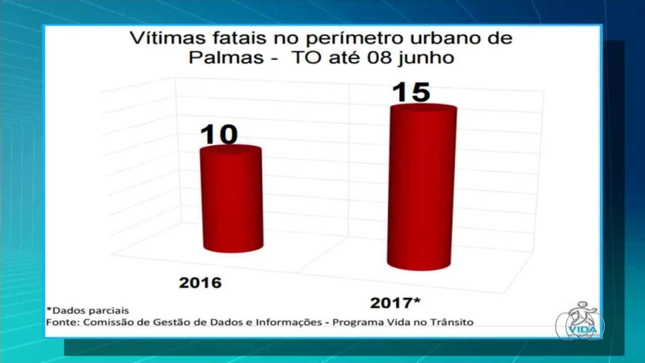Levantamento mostra aumento de 50% no número de mortes no trânsito de Palmas