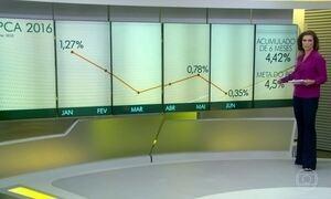 IPCA fica em 8,84% em 12 meses apesar da desaceleração da inflação