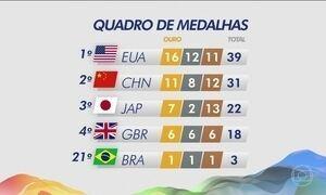 EUA lideram quadro de medalhas com 16 de ouro