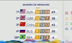 Brasil chega a seis medalhas na Olimpíada