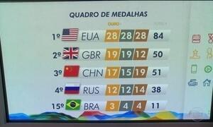 Brasil está em 15º lugar no quadro de medalhas da Olimpíada