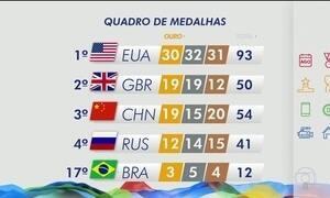 Brasil chega a 12 medalhas e está em 17º lugar no quadro geral