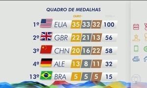 Brasil chega a 15 medalhas e está em 13º lugar no quadro geral