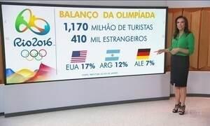 Estrangeiros no Rio gastaram, em média, R$ 424 por dia na Olimpíada