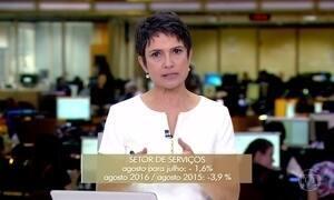 Setor de serviços cai 1,6% em agosto