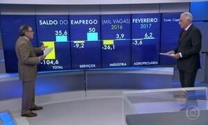 Carlos Alberto Sardenberg comenta o saldo de empregos em fevereiro