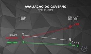 Datafolha: reprovação de Temer passa de 80% e bate novo recorde