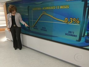 Miriam Leitão comenta estagnação da indústria brasileira - A produção industrial terminou o ano de 2011 em 0,3%. Dos 27 setores pesquisados, 12 encolheram, como a indústria automobilística. Miriam ressalta que o governo não resolve os problemas estruturais.