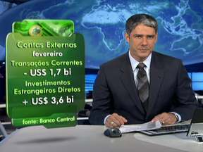 Brasileiros gastam US$ 3,7 bilhões no exterior nos primeiros meses do ano - O valor é um recorde mas, por causa do fim das férias, essas despesas diminuíram em fevereiro. No mês passado, a conta das trocas de bens e serviços do Brasil com outros países ficou no vermelho em US$ 1,7 bilhões.