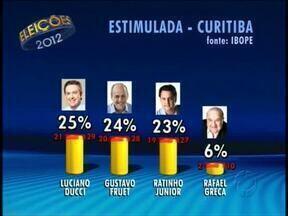 Pesquisa para a prefeitura de Curitiba mostra três candidatos tecnicamente empatados - Veja também os números de rejeição dos candidatos da pesquisa Ibope/ RPCTV.